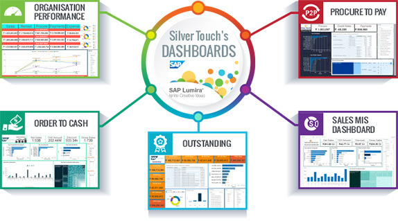 Silver Touch Dashboard-SAP Business One Analytics